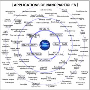 aplicaciones nanoparticulas